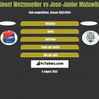 Josef Welzmueller vs Jose-Junior Matuwila h2h player stats
