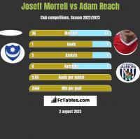 Joseff Morrell vs Adam Reach h2h player stats