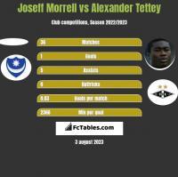 Joseff Morrell vs Alexander Tettey h2h player stats