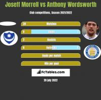 Joseff Morrell vs Anthony Wordsworth h2h player stats