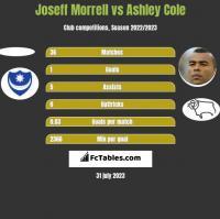 Joseff Morrell vs Ashley Cole h2h player stats