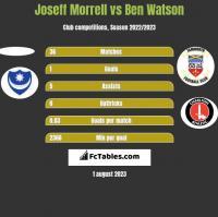 Joseff Morrell vs Ben Watson h2h player stats
