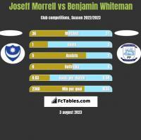 Joseff Morrell vs Benjamin Whiteman h2h player stats