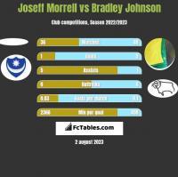 Joseff Morrell vs Bradley Johnson h2h player stats