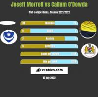 Joseff Morrell vs Callum O'Dowda h2h player stats