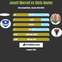 Joseff Morrell vs Chris Gunter h2h player stats