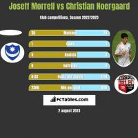 Joseff Morrell vs Christian Noergaard h2h player stats
