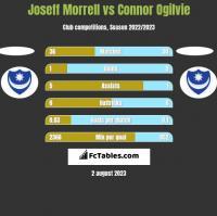 Joseff Morrell vs Connor Ogilvie h2h player stats