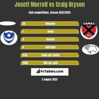 Joseff Morrell vs Craig Bryson h2h player stats