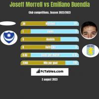 Joseff Morrell vs Emiliano Buendia h2h player stats