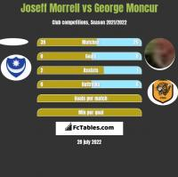 Joseff Morrell vs George Moncur h2h player stats