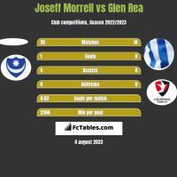 Joseff Morrell vs Glen Rea h2h player stats