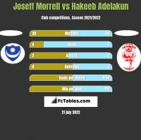 Joseff Morrell vs Hakeeb Adelakun h2h player stats