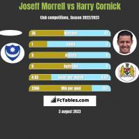 Joseff Morrell vs Harry Cornick h2h player stats