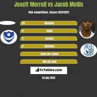 Joseff Morrell vs Jacob Mellis h2h player stats