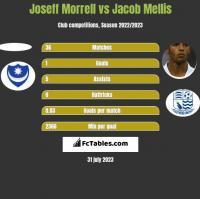 Joseff Morrell vs Jacob Mellis h2h player stats