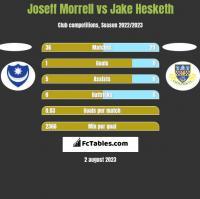 Joseff Morrell vs Jake Hesketh h2h player stats