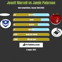 Joseff Morrell vs Jamie Paterson h2h player stats