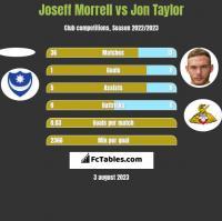 Joseff Morrell vs Jon Taylor h2h player stats