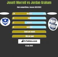 Joseff Morrell vs Jordan Graham h2h player stats