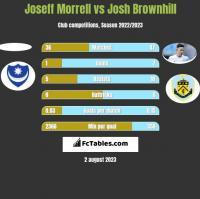 Joseff Morrell vs Josh Brownhill h2h player stats