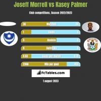 Joseff Morrell vs Kasey Palmer h2h player stats