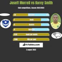 Joseff Morrell vs Korey Smith h2h player stats