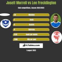 Joseff Morrell vs Lee Frecklington h2h player stats