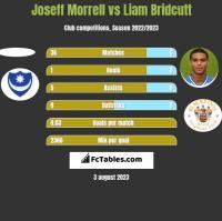 Joseff Morrell vs Liam Bridcutt h2h player stats