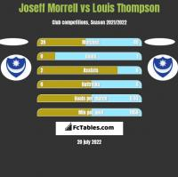 Joseff Morrell vs Louis Thompson h2h player stats