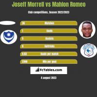 Joseff Morrell vs Mahlon Romeo h2h player stats