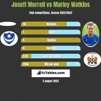 Joseff Morrell vs Marley Watkins h2h player stats