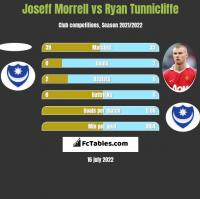 Joseff Morrell vs Ryan Tunnicliffe h2h player stats