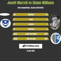 Joseff Morrell vs Shaun Williams h2h player stats