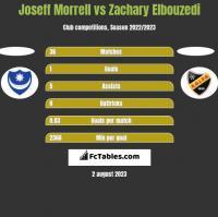 Joseff Morrell vs Zachary Elbouzedi h2h player stats