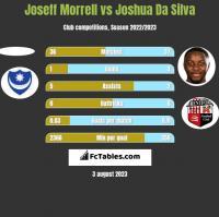 Joseff Morrell vs Joshua Da Silva h2h player stats