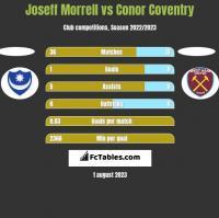 Joseff Morrell vs Conor Coventry h2h player stats