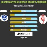 Joseff Morrell vs Recco Hackett-Fairchild h2h player stats