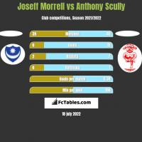 Joseff Morrell vs Anthony Scully h2h player stats