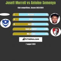 Joseff Morrell vs Antoine Semenyo h2h player stats