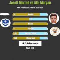 Joseff Morrell vs Albi Morgan h2h player stats