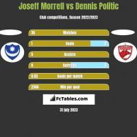 Joseff Morrell vs Dennis Politic h2h player stats