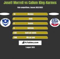 Joseff Morrell vs Callum King-Harmes h2h player stats