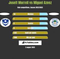 Joseff Morrell vs Miguel Azeez h2h player stats