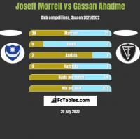 Joseff Morrell vs Gassan Ahadme h2h player stats
