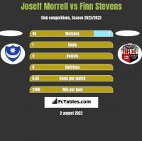 Joseff Morrell vs Finn Stevens h2h player stats