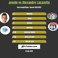 Joselu vs Alexandre Lacazette h2h player stats