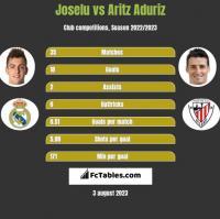 Joselu vs Aritz Aduriz h2h player stats