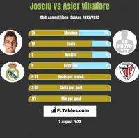 Joselu vs Asier Villalibre h2h player stats