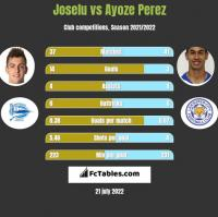Joselu vs Ayoze Perez h2h player stats